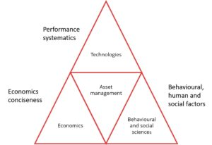 Asset management and sciences (adapted from Haverila et al. 2005)
