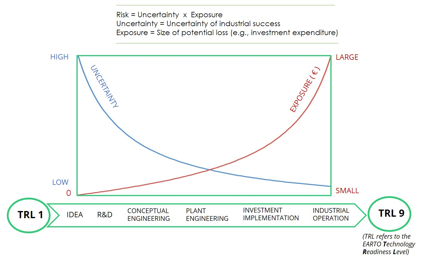 Managing risk during an industrial innovation process.