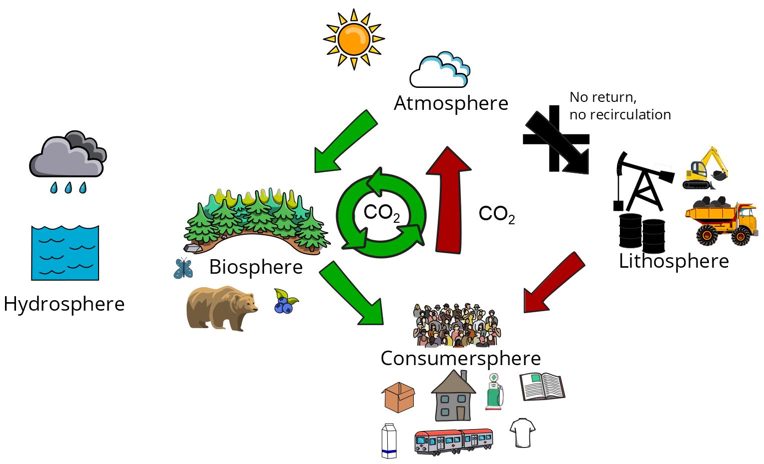 Bioeconomy's carbon cycle; a simplified, schematic presentation.